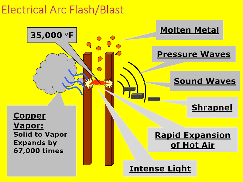 Arc Flash Is Regulated By NFPA 70E NEC And OSHA ESS Offers Nationwide Training